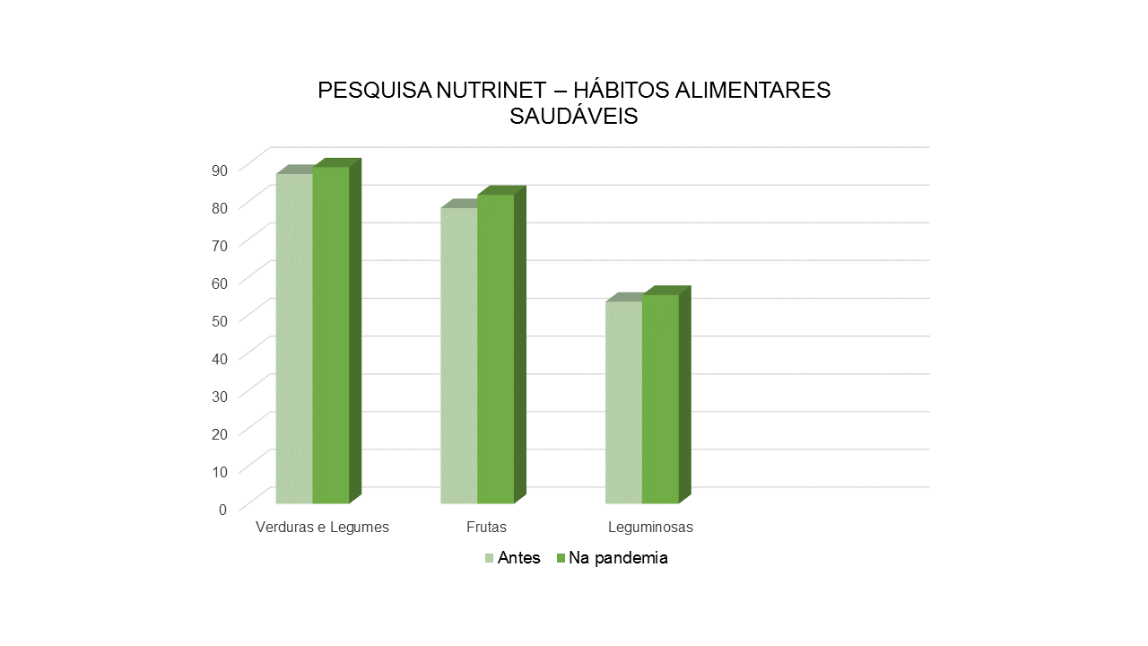 FONTE: Gráfico que indica um pequeno aumento no consumo de frutas, verduras e legumes/CRÉDITOS: Giovanna Macedo Oliveira