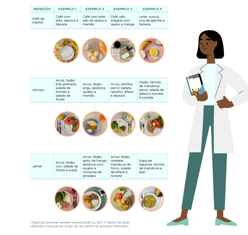 FONTE: parte do Guia Alimentar para a População Brasileira/Reprodução: Saúde Brasil
