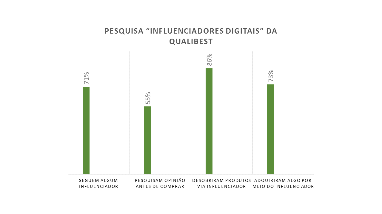 FONTE: Gráfico que indica a importância de influenciadores digitais na compra de produtos/CRÉDITOS: Giovanna Macedo Oliveira