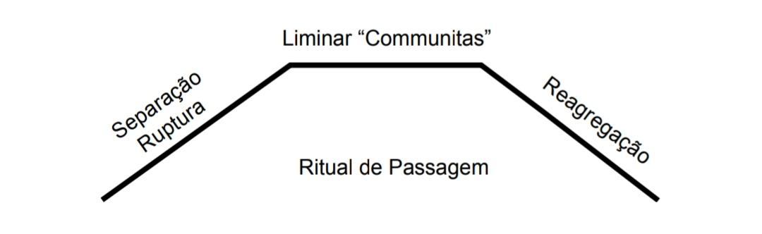 Ilustração Ritual de Passagem desenvolvido pelo sociólogo Van Gennep