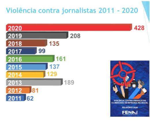 Relatório da violência contra jornalistas e liberdade de imprensa no Brasil 2020 / Fenaj