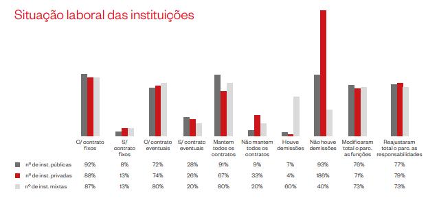 FONTE: Gráfico da pesquisa do Ibermuseus indica a situação dos funcionários nas instituições museológicas/Reprodução: Ibermuseus