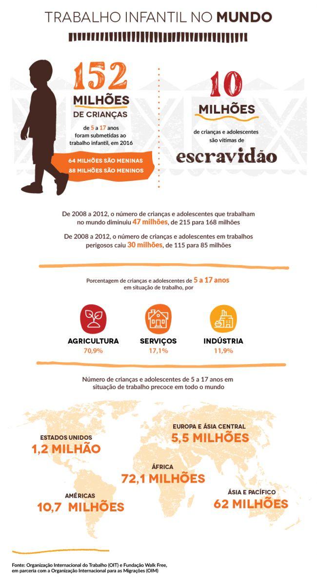 Foto: Divulgação site criança livre de trabalho infantil