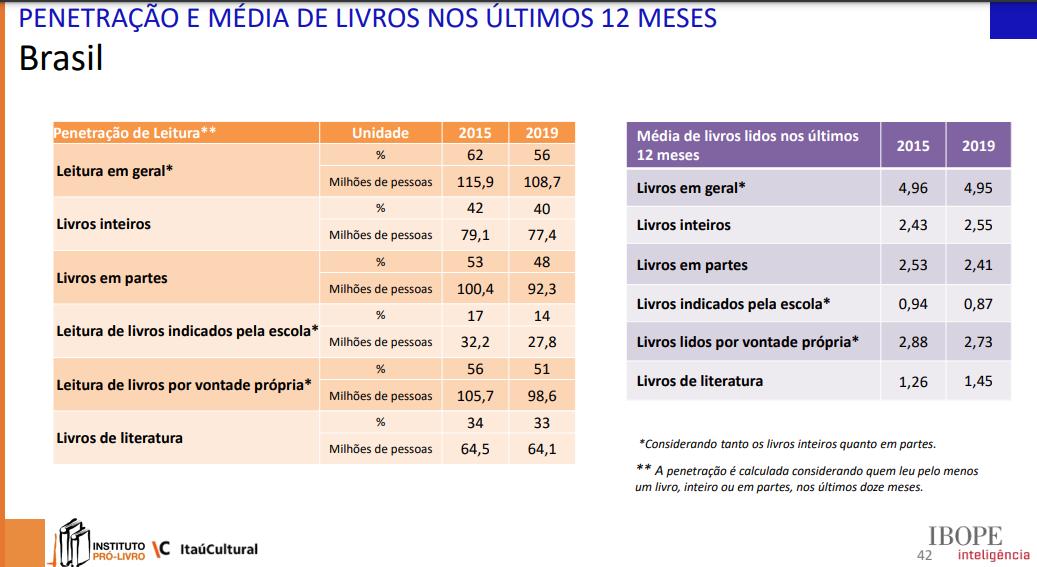Dados da pesquisa. (Fonte: Instituto Pró-livro)