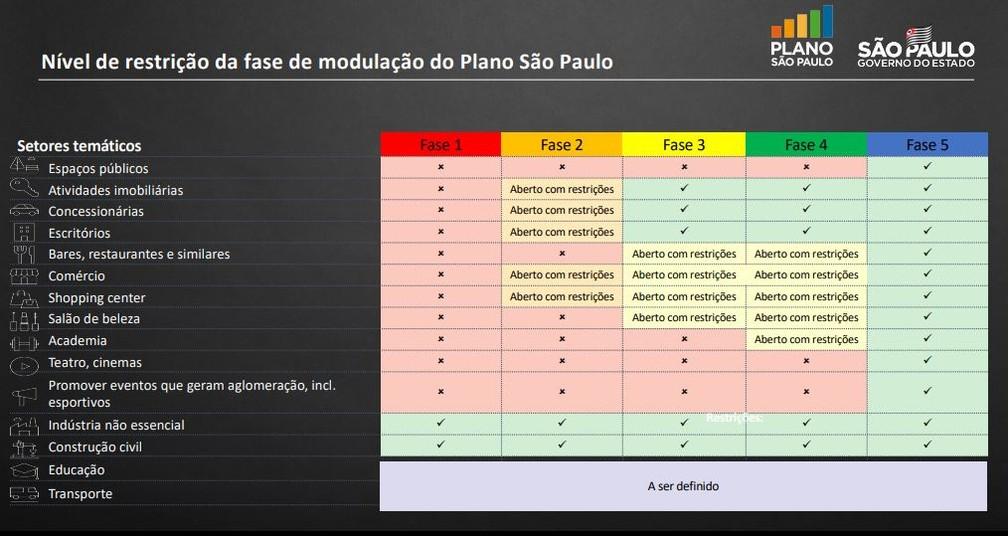 Fonte: Governo de São Paulo/ Reprodução: G1