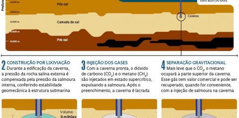 Nova tecnologia permitirá estocar gases em águas ultra profundas associados ao petróleo extraído do pré-sal