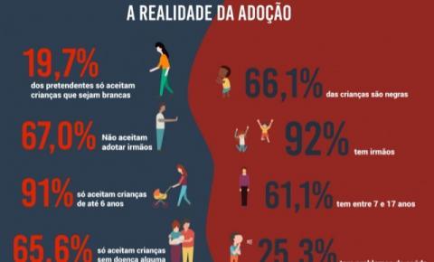 Processo de adoção no Brasil