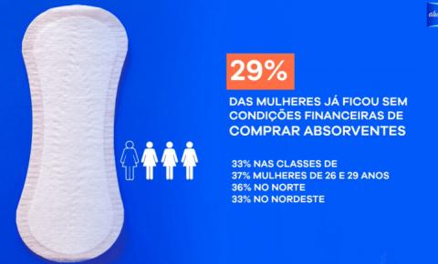 Pobreza menstrual afeta 1 em cada 4 adolescentes no Brasil